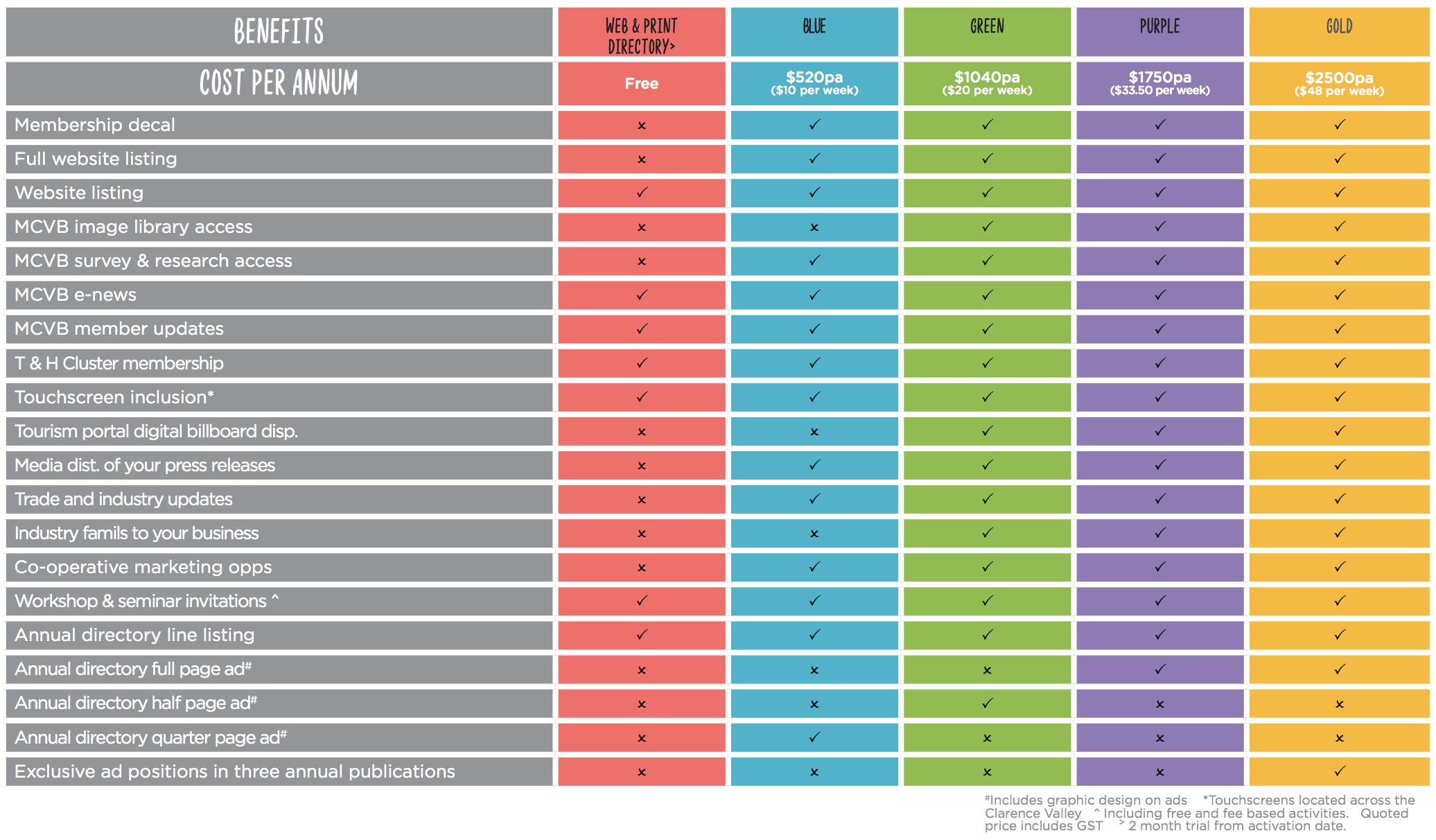 Cost/Benefit Comparison Table